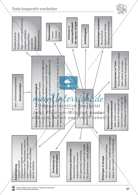 Kooperatives Lernen: Merkblatt, Placemat als Arbeitsmethode, Arbeitsmaterialien und Unterrichtsbeispiel