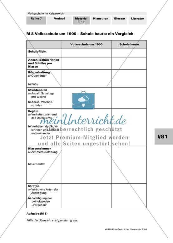 Volksschule im Kaiserreich: Vergleich Volksschule um 1900 und Schule heute